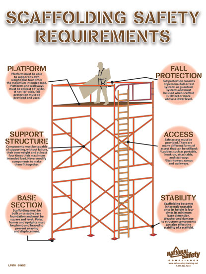 804e moreover Health And Safety likewise First Aid Signage Evacuation Procedure 450 X 600mm also Poster ScaffoldingSafety further Noise At Work Health And Safety Poster 1288 P. on ladder safe procedures