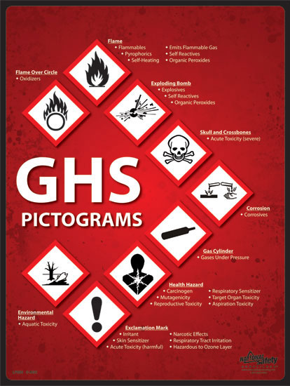 Poster Ghs Pictograms Abc Safety Training